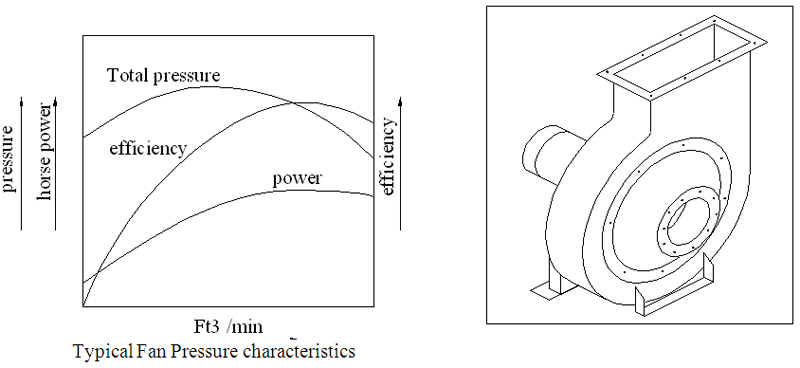 Centrifugal Blower Diagram : Centrifugal fan diagram wiring images